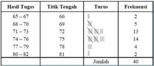 tabel distribusi frekuensi