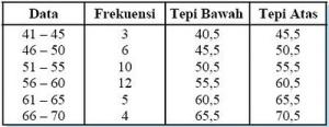 tabel distribusi kumulatif